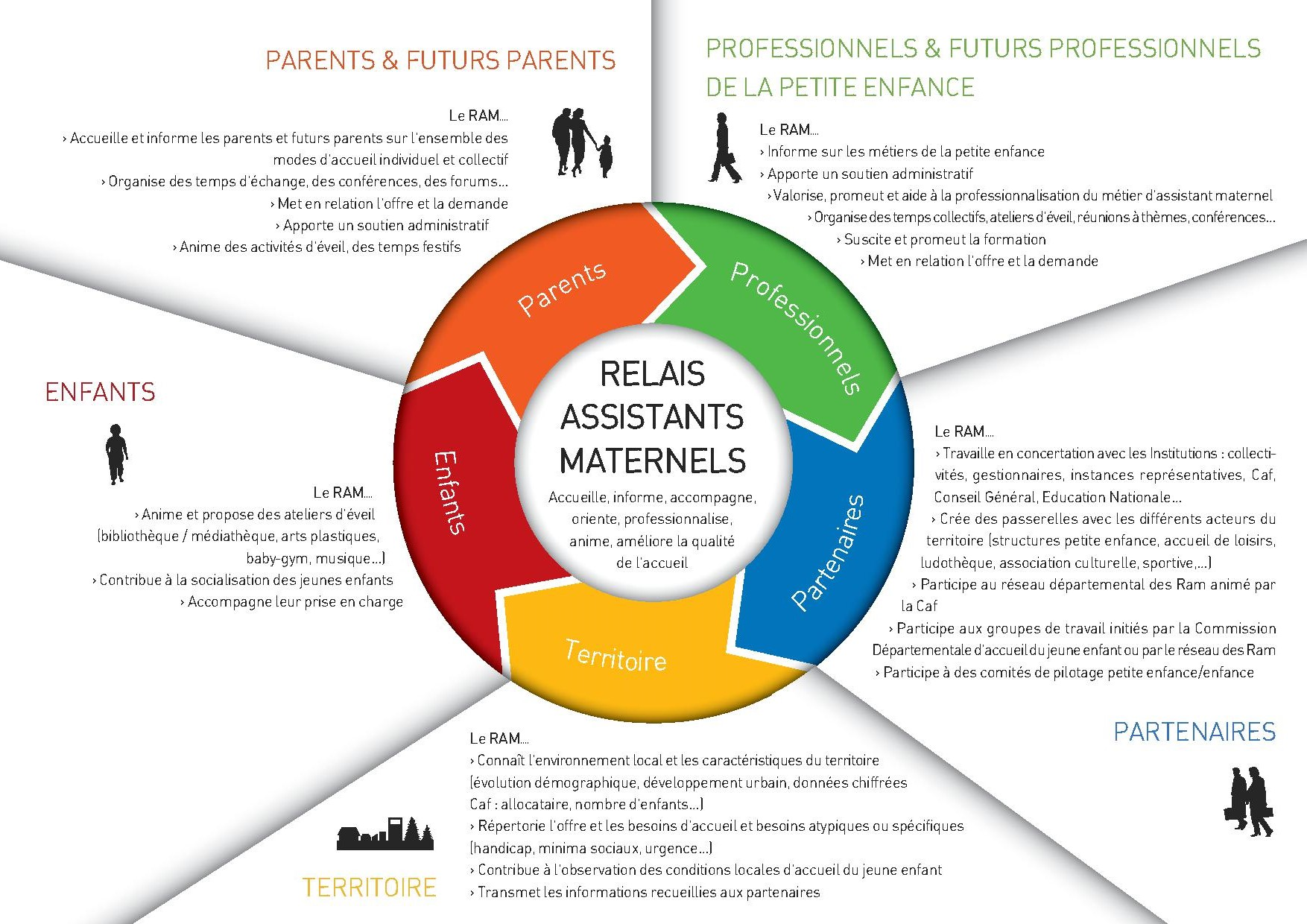 Relais Assistants maternels